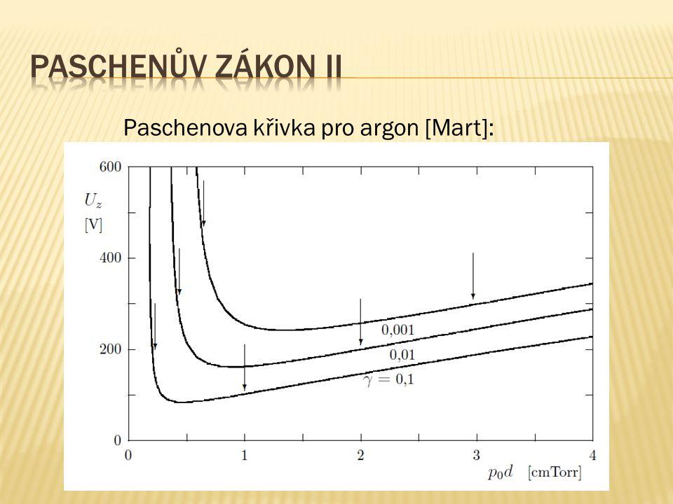 Paschenův zákon II Paschenova křivka pro argon [Mart]: